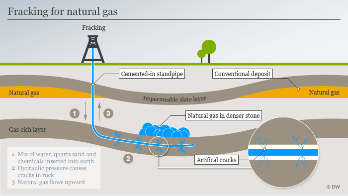 Fracking for natural gas infographic: DW
