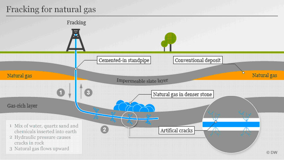 Germany Largely Bans Fracking With New Laws News Dw 11022017