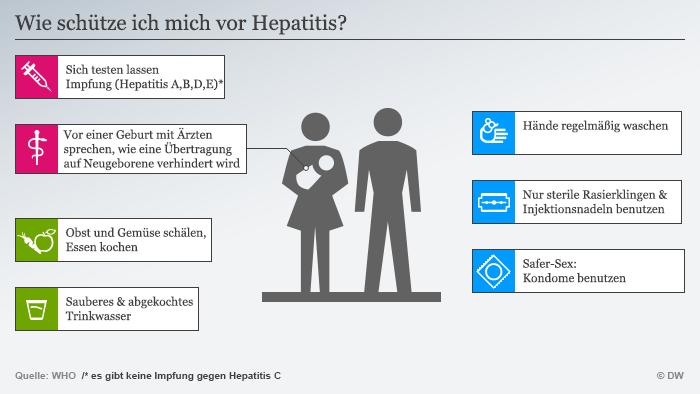 Schutz vor Hepatitis (Grafik: DW).