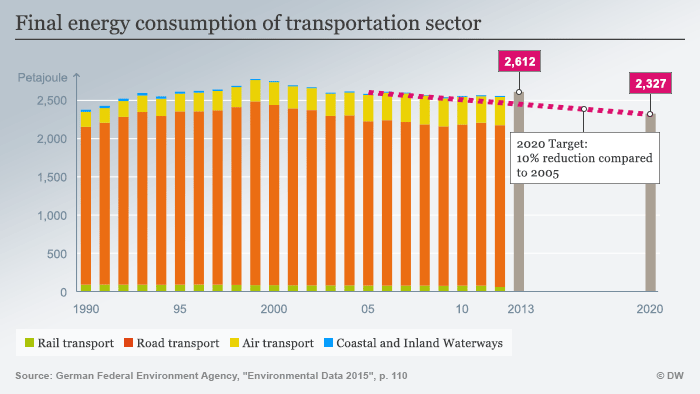 Infografic End-user energy use of Transport sector