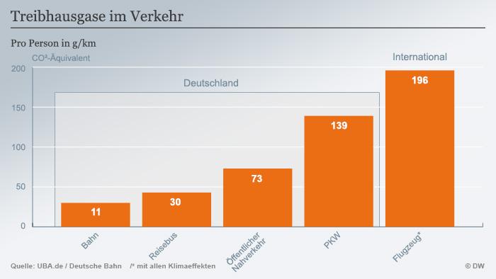 Zagađivači atmosfere - po osobi/grama po kilometru(željeznica 11, autobusi 30, javni prijevoz 73, osobna vozila 139, zrakoplov 196)