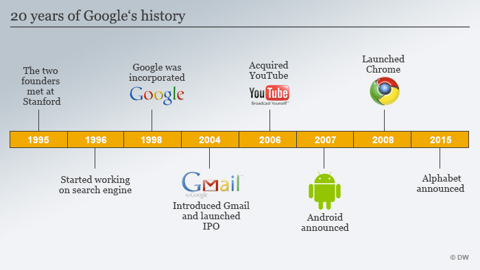 a history of google inc These ticker symbols now refer to alphabet inc, google's holding company, since the fourth quarter of 2015 google rebranded the archive as google groups, and by the end of the year, it had expanded the history back to 1981 in april 2003, google.