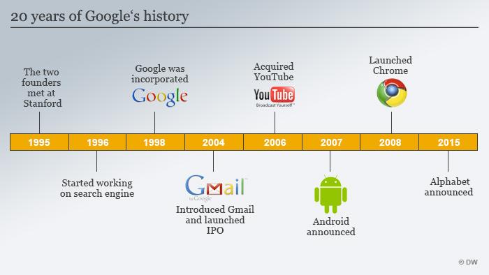 Infografik 20 years of Google's history