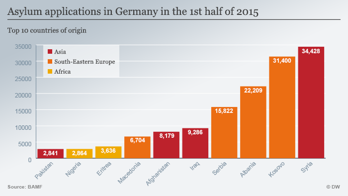 Asylum applications in Germany in the first half of 2015