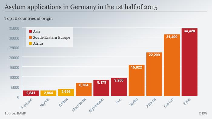 Infografik Flüchtlinge in die EU Ursprungsländer Englisch