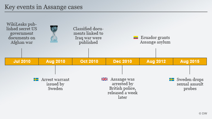 Inforagraphic of Assange's acts