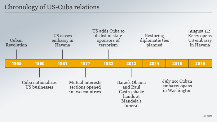 Infographic on US-Cuba relationship