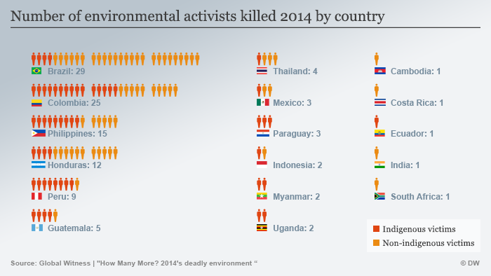 Number of activists killed in 2014 by country Global Witness