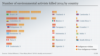 Infografik Number of activists killed in 2014 by country