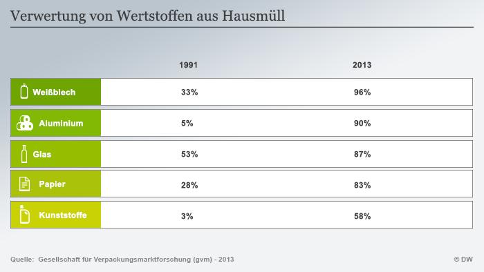Infografik Verwertung von Wertstoffen aus Hausmüll (Grafik: DW).
