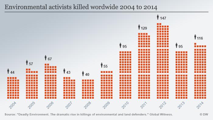 Infografik Getötete Umweltaktivisten Weltweit Englisch