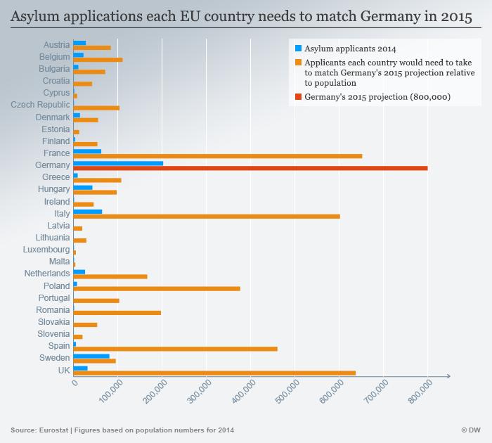 Infografik Asylbewerber EU Länder vergleich mit Deutschland Englisch