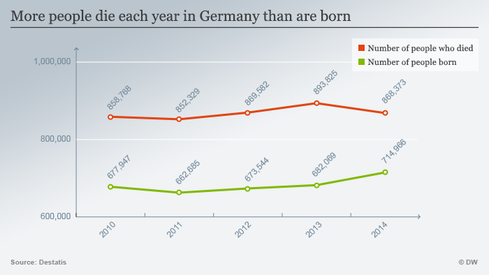 Infografics: birth rate Germany 2010 - 2014