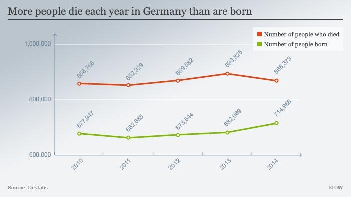 Infografik Geburtenrate Deutschland 2010 - 2014 Englisch