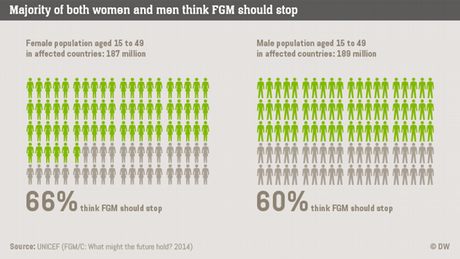 Infografik Life Links Female genital mutilation pro contra