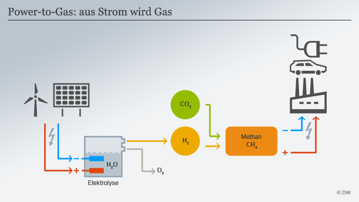 Infografik: Funktionsweise Power to Gas (Grafik: DW).