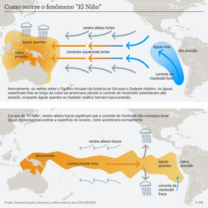 Infografik El Niño Erklärgrafik Portugiesisch