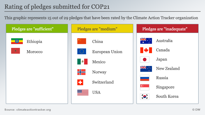Infografic Show the Climate Action Tracker's Rating of INDCs sumbitted for COP21