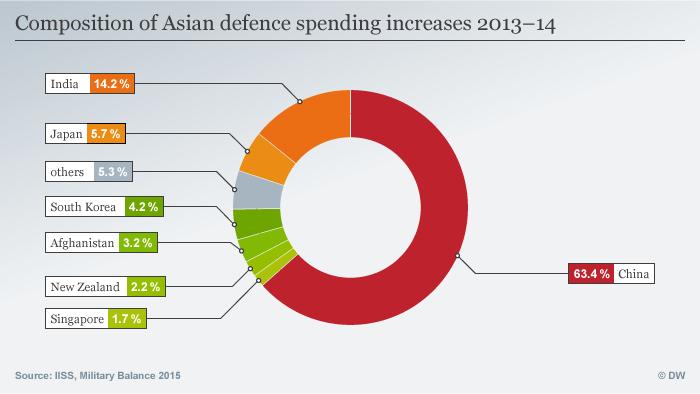 Infografik Rüstungswachstum in Asien Englisch