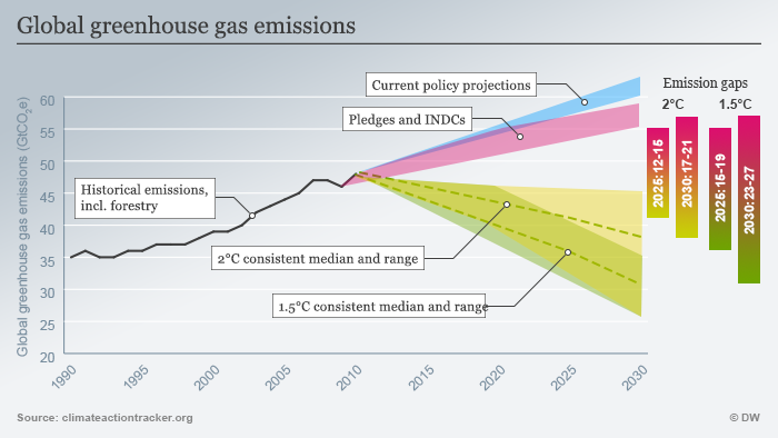 Infographic showing the emissions gap between national measures pledged ahead for COP21 at global climate Goals.