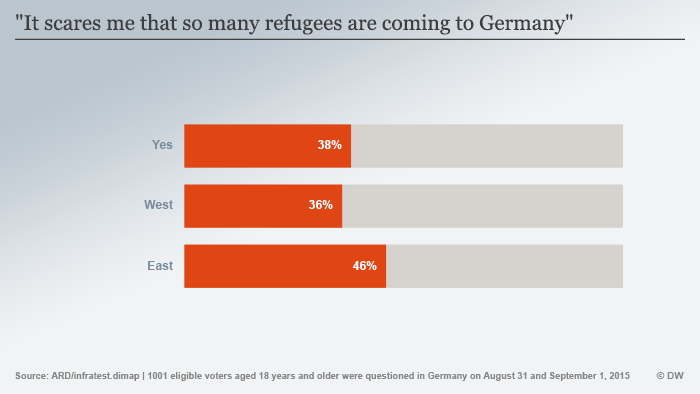Infographic on refugees