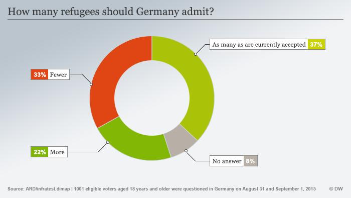 Infografik ARD/infratest