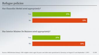 Infografik ARD/infratest Umfrage Deutschland Flüchtlinge 6 Englisch