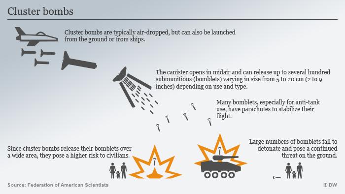 Infografik Streubombe Englisch
