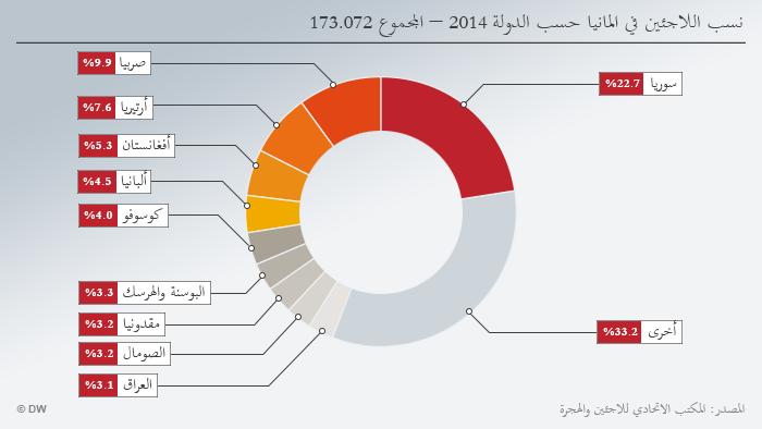 Infografik Asylerstanträge im Jahr 2014 Gesamtzahl: 173.072