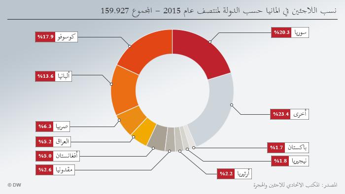 Infografik Asylerstanträge im 1. Halbjahr 2015 Gesamtzahl: 159.927
