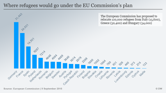 Infografik - Where would refugees go under the EU Commission's plan?