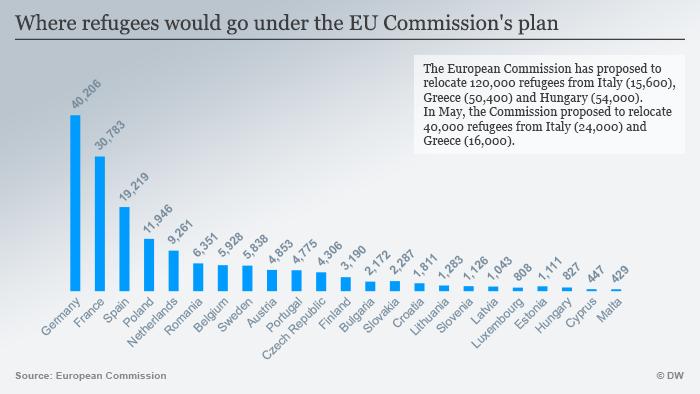 Infografik Wo werden Flüchtlinge umgesiedelt laut EU Englisch neu
