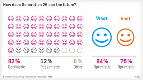 09.2015 Generation 25 Infografik 1 Vertrauen in die Zukunft eng