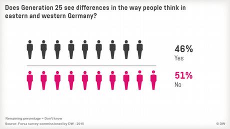 09.2015 Generation 25 Infografik 3 Mentalitaetsunterschiede eng