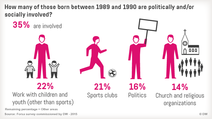 09.2015 Generation 25 Infografik 10 Engagement eng