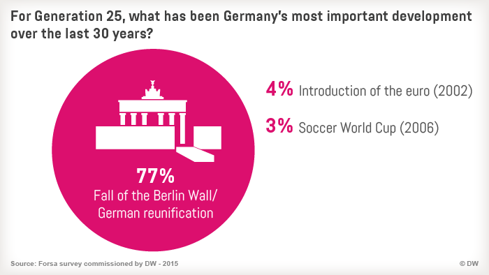 09.2015 Generation 25 Infografik 11 Wichtigste Ereignisse eng