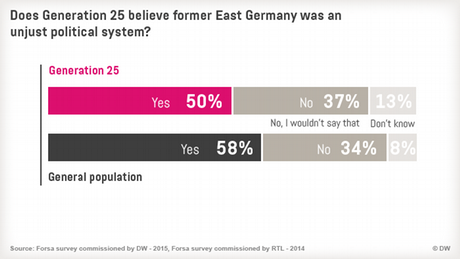 09.2015 Generation 25 Infografik 12 Unrechtsstaat eng