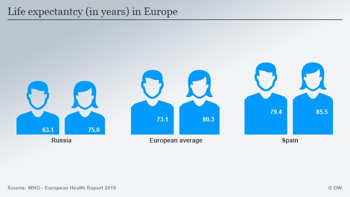 Infografik Lebenserwartung Russland Spanien Europa Englisch