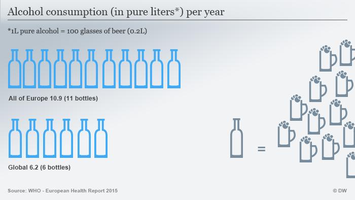 Infografik Alkoholkonsum Englisch