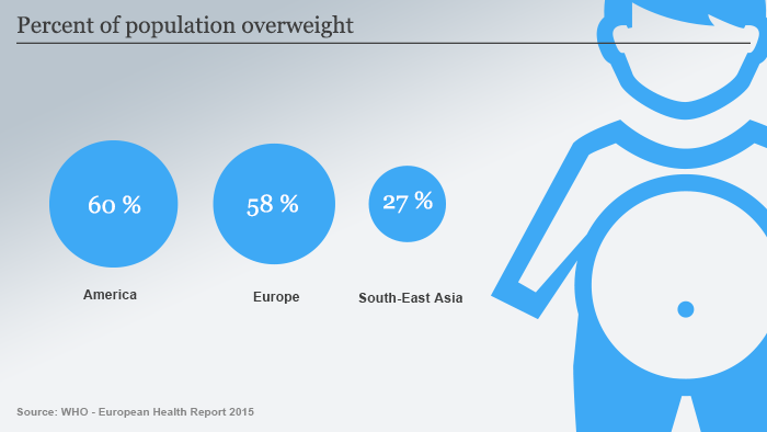 Infografik Fettleibigkeit Englisch