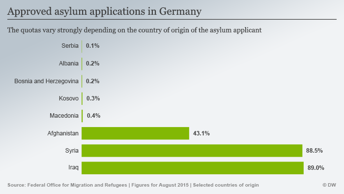 Infografik showing countries of origin of refugees in Germany.