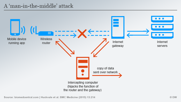 Infographik Man-in-the-middle computer attack / hack Englisch