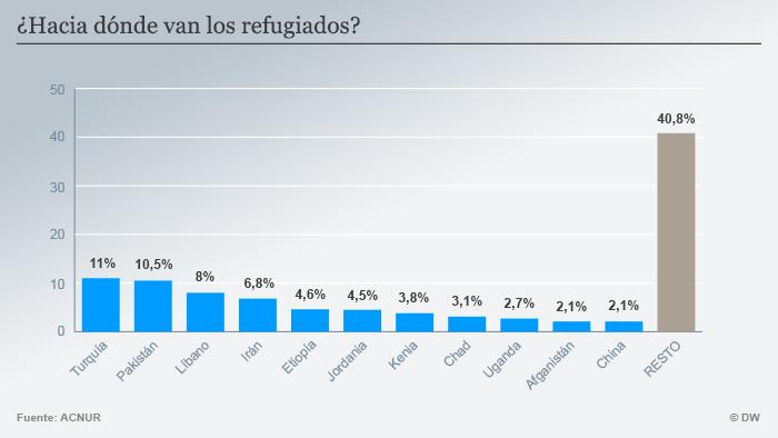 Infografik welche Länder nehmen die meisten Flüchtlinge Spanisch