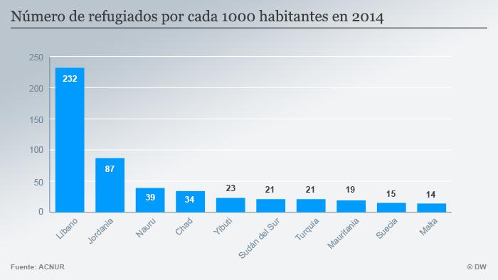 Infografik welche Länder nehmen die meisten Flüchtlinge pro Kopf Spanisch