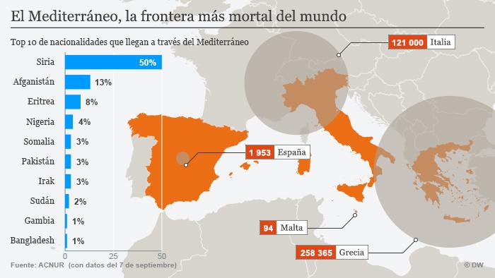 Infografik Flüchtlinge Mittelmeer Spanisch