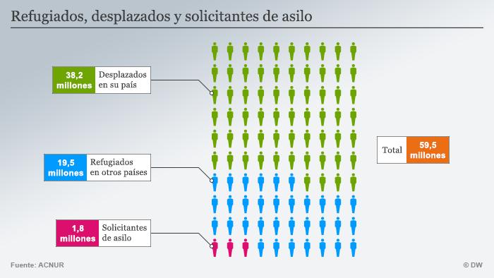 Infografik Flüchtlinge Inland Ausland Spanisch