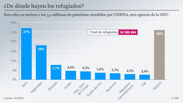 Infografik woher kommen die meisten Flüchtlinge Spanisch