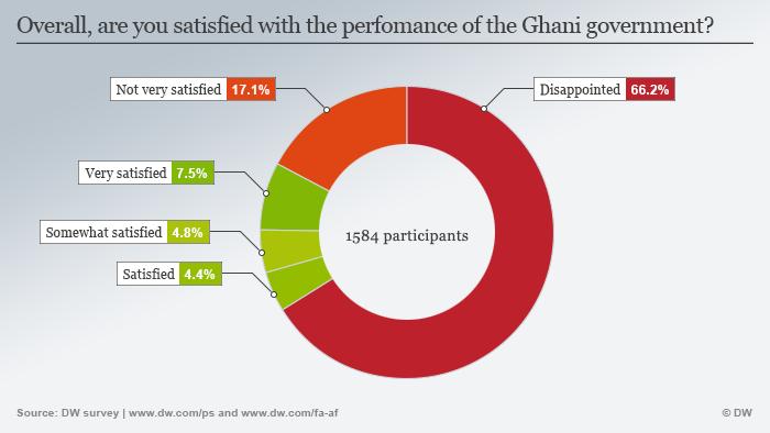 Infografik Zufriedenheit mit der Regierung Ghani in Afghanistan Englisch