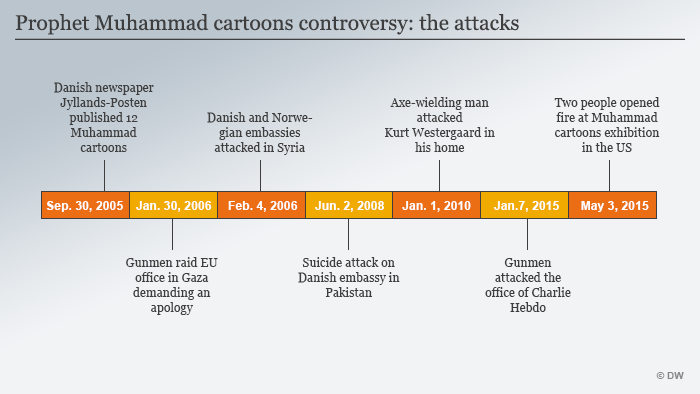 Infografik Mohammed Karikaturen Timeline englisch
