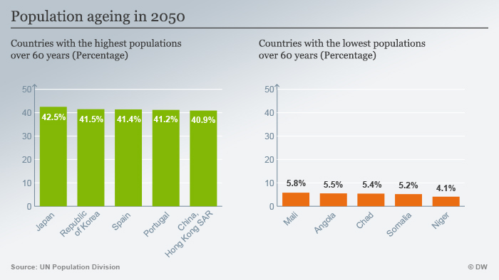 Infographic Population Ageing in 2050 Englisch